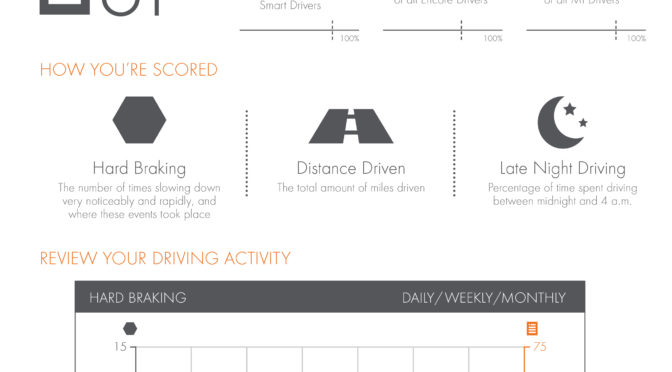 News Wire: Buick\'s Secret to Better Driving – OnStar Smart Driver ...
